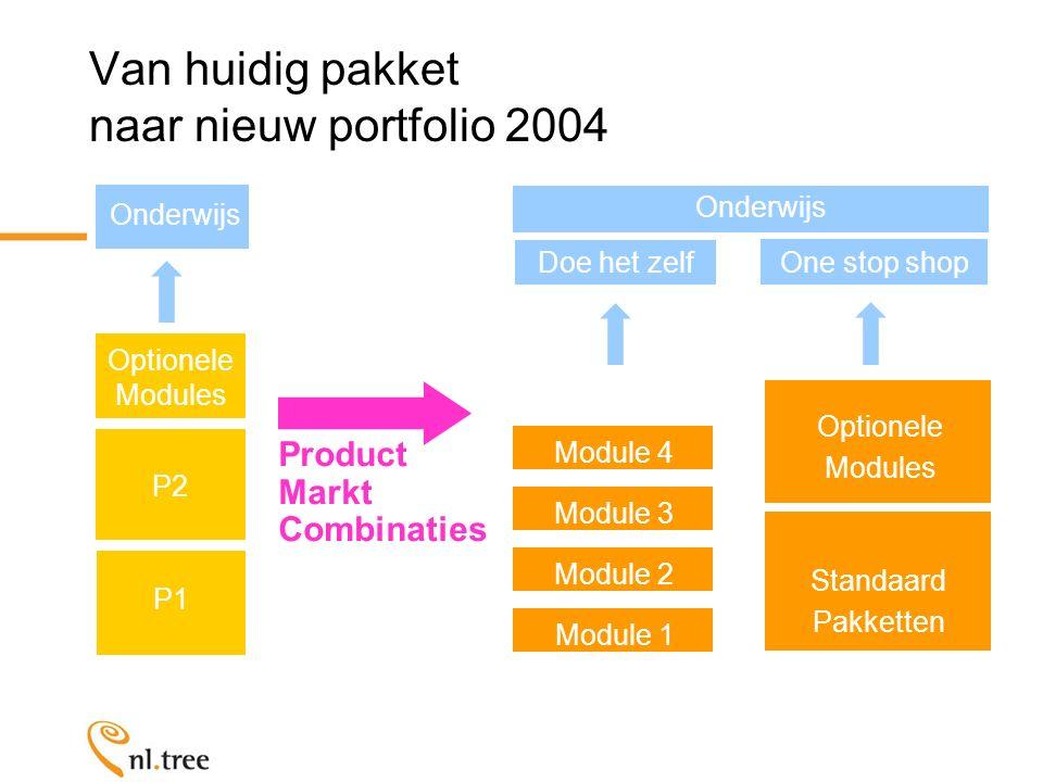 Van huidig pakket naar nieuw portfolio 2004 P2 Optionele Modules Onderwijs P1 Doe het zelf Onderwijs Product Markt Combinaties Standaard Pakketten Optionele Modules One stop shop Module 1 Module 2 Module 3 Module 4