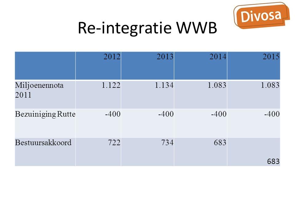 Re-integratie WWB 2012201320142015 Miljoenennota 2011 1.1221.1341.083 Bezuiniging Rutte-400 Bestuursakkoord722734683
