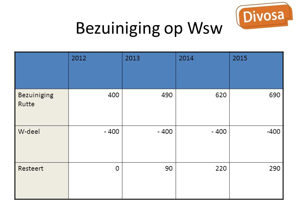 Bezuiniging op Wsw 2012201320142015 Bezuiniging Rutte 400490620690 W-deel- 400 Resteert090220290