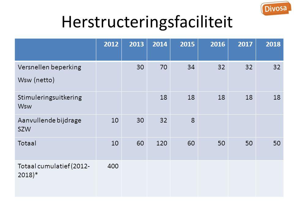 Herstructeringsfaciliteit 2012201320142015201620172018 Versnellen beperking Wsw (netto) 30703432 Stimuleringsuitkering Wsw 18 Aanvullende bijdrage SZW 1030328 Totaal10601206050 Totaal cumulatief (2012- 2018)* 400