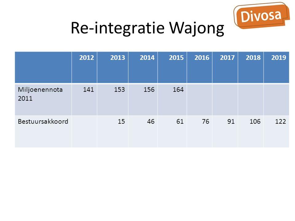 Re-integratie Wajong 20122013201420152016201720182019 Miljoenennota 2011 141153156164 Bestuursakkoord1546617691106122