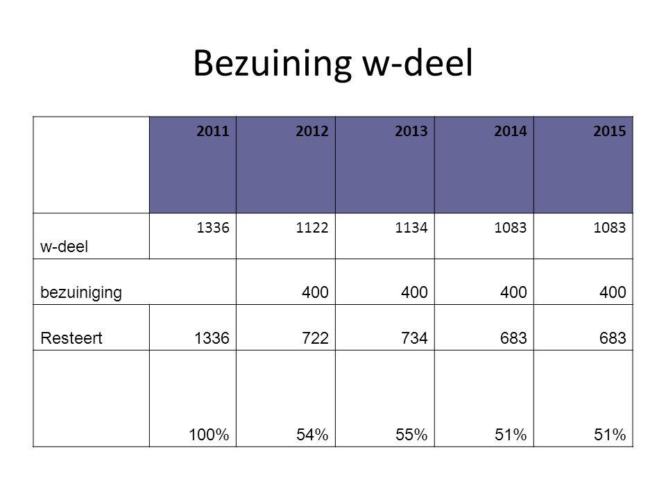 Bezuining w-deel 20112012201320142015 w-deel 1336112211341083 bezuiniging400 Resteert1336722734683 100%54%55%51%
