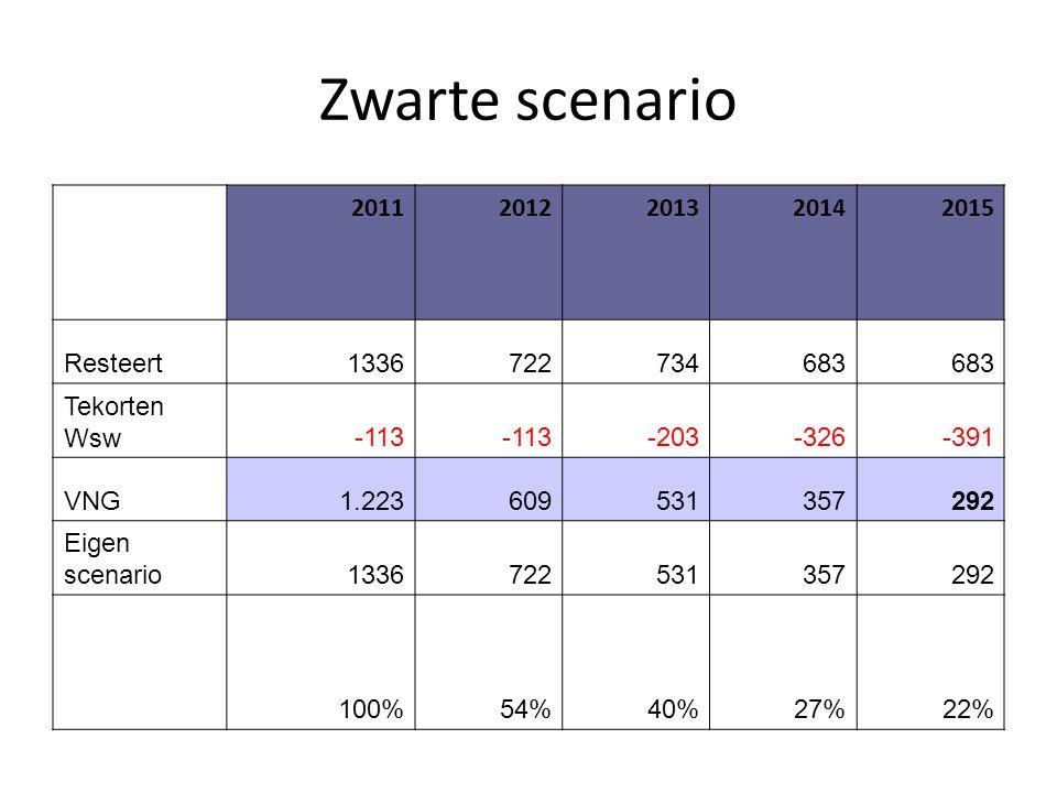 Zwarte scenario 20112012201320142015 Resteert1336722734683 Tekorten Wsw-113 -203-326-391 VNG1.223609531357292 Eigen scenario1336722531357292 100%54%40%27%22%