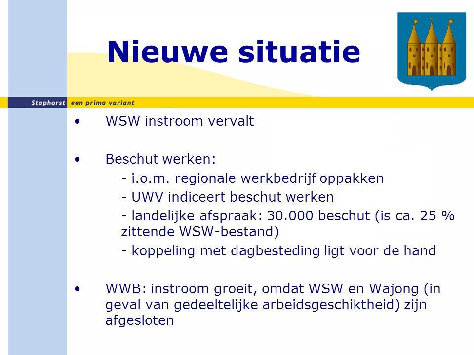 Nieuwe situatie (2) Wajong: alleen voor duurzaam arbeidsongeschikten (< 20 % loonvorming) Regionaal: RPA doorontwikkelen tot Regionaal Werkbedrijf Participatiewet: - SW herstructurering - Werkgeversdienstverlening