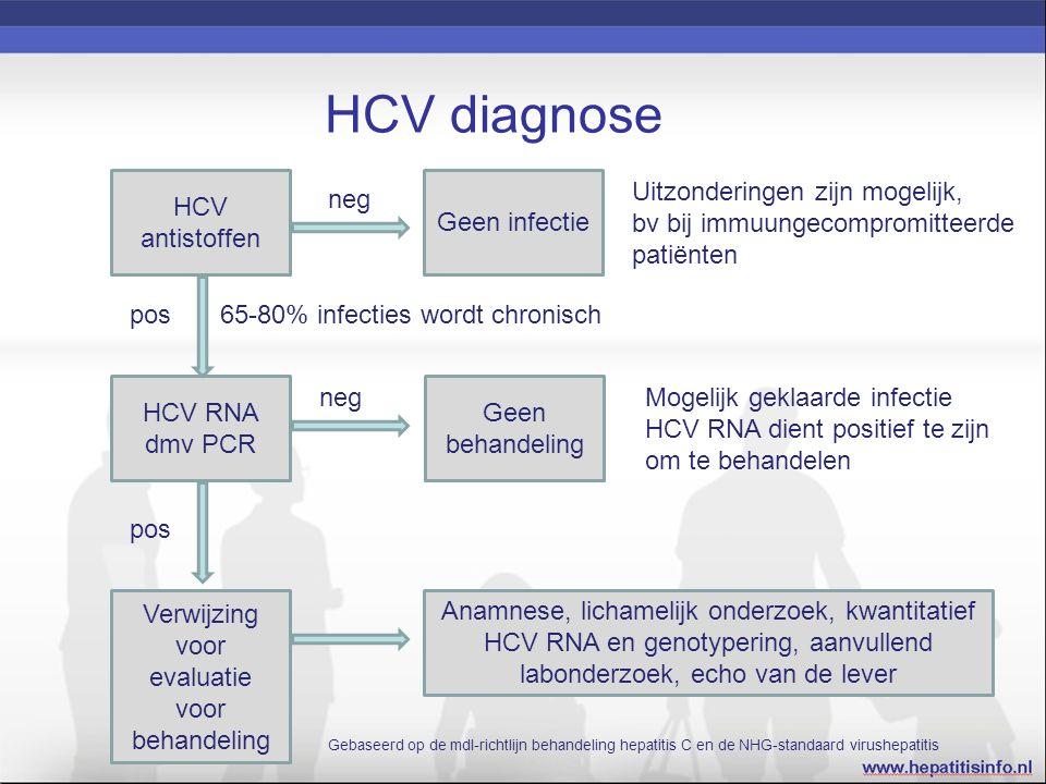 HCV diagnose HCV antistoffen Geen infectie Verwijzing voor evaluatie voor behandeling Geen behandeling HCV RNA dmv PCR Uitzonderingen zijn mogelijk, bv bij immuungecompromitteerde patiënten neg pos65-80% infecties wordt chronisch neg pos Anamnese, lichamelijk onderzoek, kwantitatief HCV RNA en genotypering, aanvullend labonderzoek, echo van de lever Mogelijk geklaarde infectie HCV RNA dient positief te zijn om te behandelen Gebaseerd op de mdl-richtlijn behandeling hepatitis C en de NHG-standaard virushepatitis