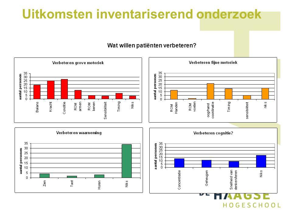 Uitkomsten inventariserend onderzoek Wat willen patiënten verbeteren