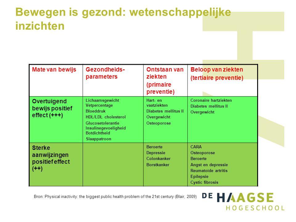 Bewegen is gezond: wetenschappelijke inzichten Mate van bewijsGezondheids- parameters Ontstaan van ziekten (primaire preventie) Beloop van ziekten (tertiaire preventie) Overtuigend bewijs positief effect (+++) Lichaamsgewicht Vetpercentage Bloeddruk HDL/LDL cholesterol Glucosetolerantie Insulinegevoeligheid Botdichtheid Slaappatroon Hart- en vaatziekten Diabetes mellitus II Overgewicht Osteoporose Coronaire hartziekten Diabetes mellitus II Overgewicht Sterke aanwijzingen positief effect (++) Beroerte Depressie Colonkanker Borstkanker CARA Osteoporose Beroerte Angst en depressie Reumatoïde artritis Epilepsie Cystic fibrosis Bron: Physical inactivity: the biggest public health problem of the 21st century (Blair, 2009)