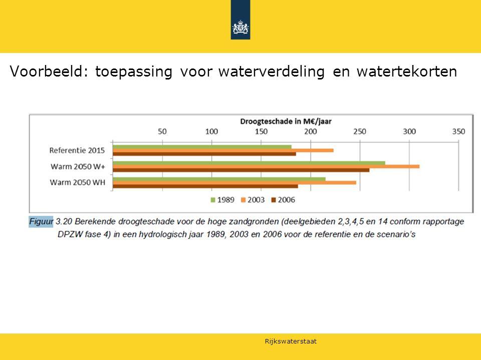 Rijkswaterstaat Voorbeeld: toepassing voor waterverdeling en watertekorten