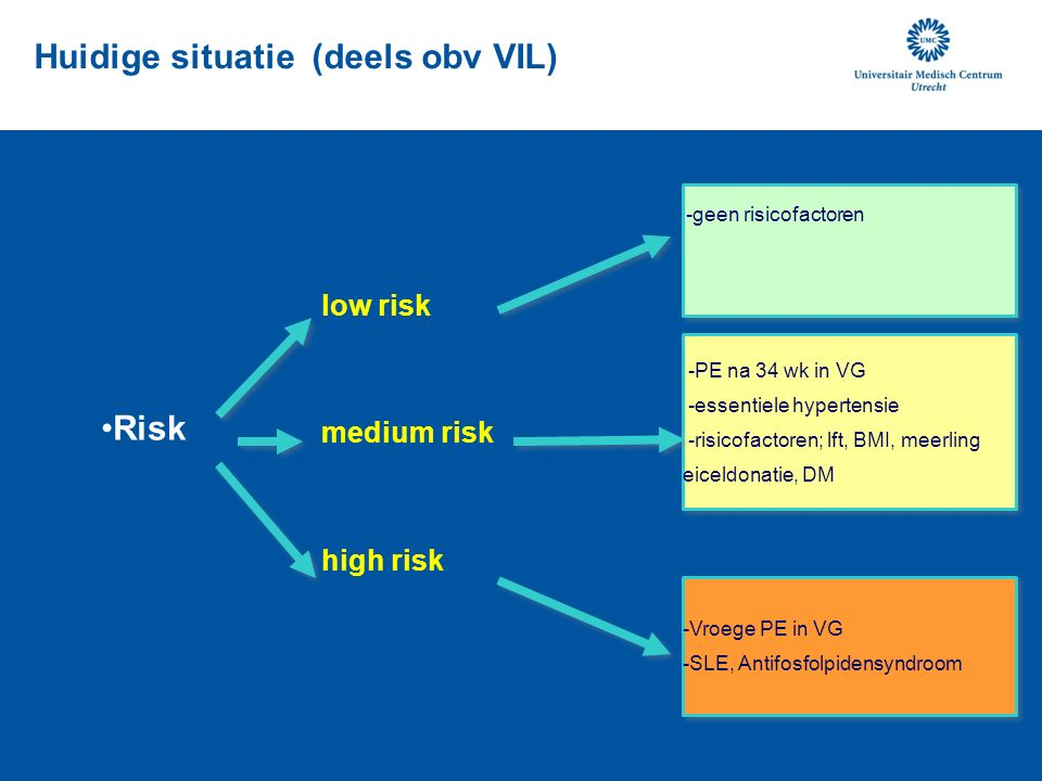 -Vroege PE in VG -SLE, Antifosfolpidensyndroom -PE na 34 wk in VG -essentiele hypertensie -risicofactoren; lft, BMI, meerling eiceldonatie, DM low risk medium risk high risk -geen risicofactoren Risk Huidige situatie (deels obv VIL)