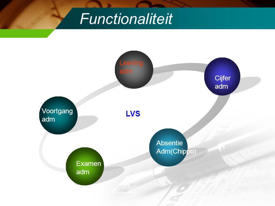 Functionaliteit Voortgang adm Leerling adm Cijfer adm Examen adm Absentie Adm(Chippo) LVS