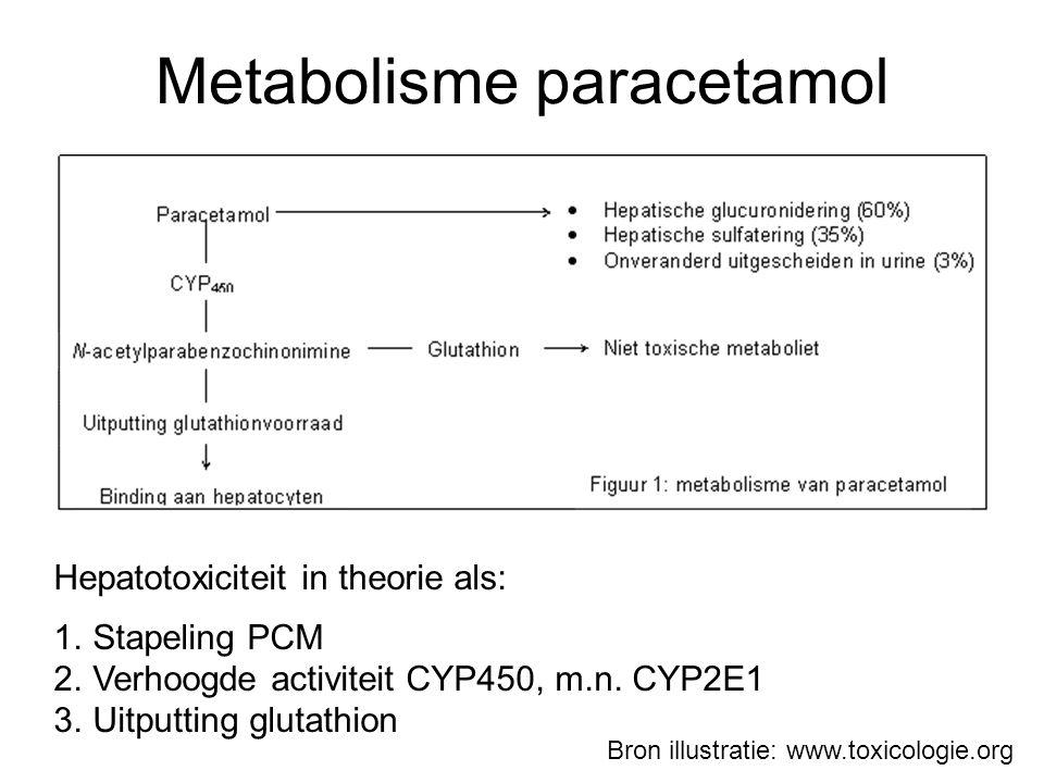 Metabolisme paracetamol Hepatotoxiciteit in theorie als: 1.Stapeling PCM 2.Verhoogde activiteit CYP450, m.n.