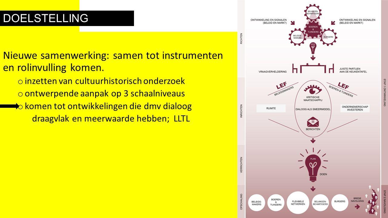 DOELSTELLING Nieuwe samenwerking: samen tot instrumenten en rolinvulling komen. o inzetten van cultuurhistorisch onderzoek o ontwerpende aanpak op 3 s