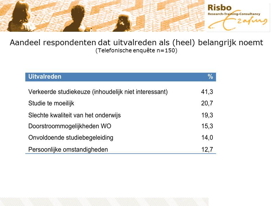Aandeel respondenten dat uitvalreden als (heel) belangrijk noemt (Telefonische enquête n=150)