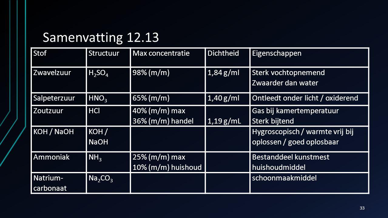 Samenvatting 12.13 StofStructuurMax concentratieDichtheidEigenschappen ZwavelzuurH 2 SO 4 98% (m/m)1,84 g/ml Sterk vochtopnemend Zwaarder dan water Sa