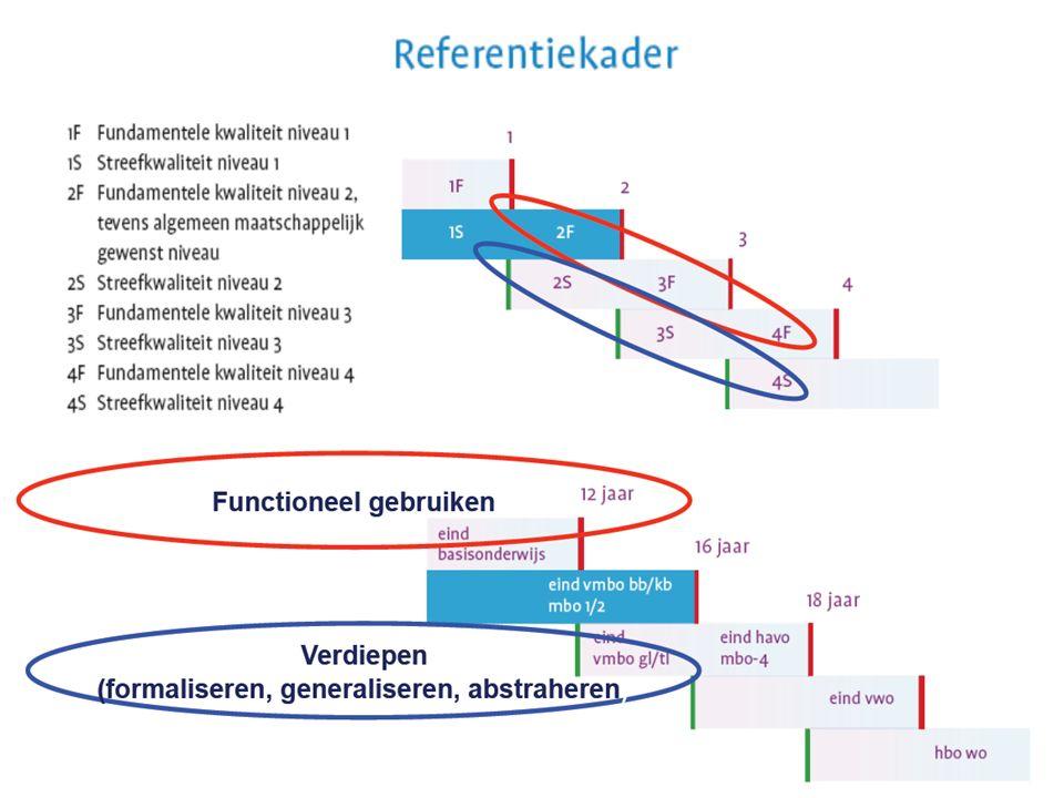 voorstellen referentieniveaus 1, 2, 3 of 4 jaren les lesperiode 1 boek Centraal Examen (CE) vragen.