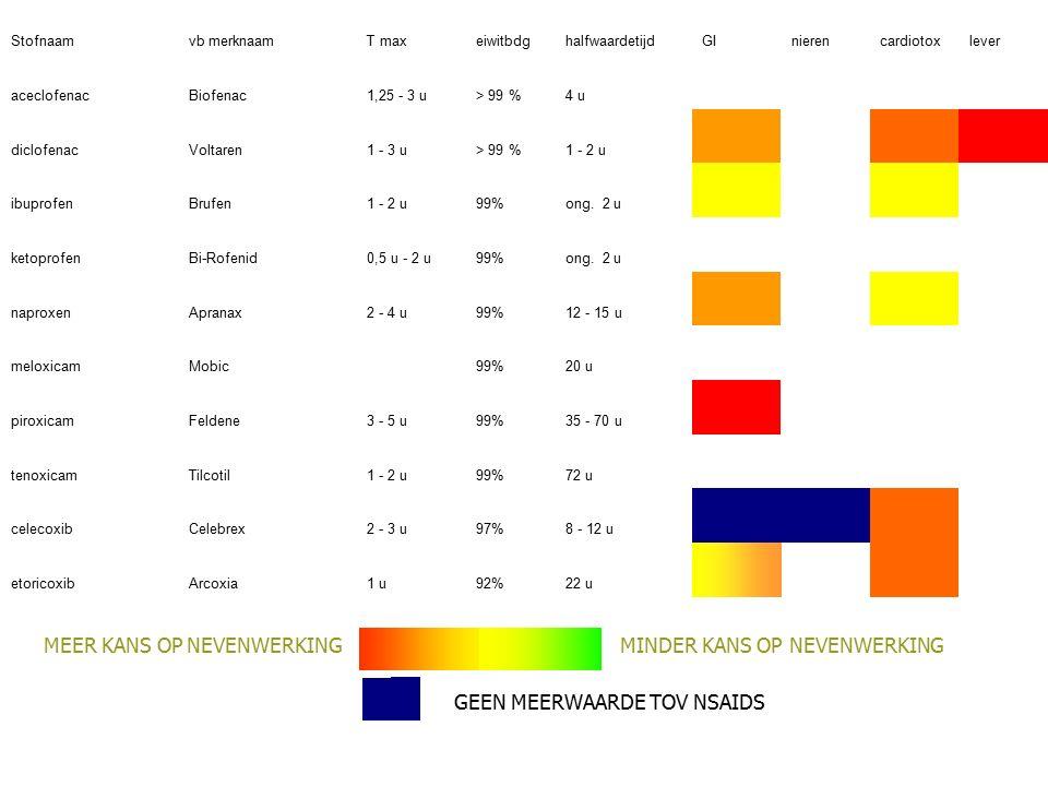 Stofnaamvb merknaamT maxeiwitbdghalfwaardetijdGInierencardiotoxlever aceclofenacBiofenac1,25 - 3 u> 99 %4 u diclofenacVoltaren1 - 3 u> 99 %1 - 2 u ibuprofenBrufen1 - 2 u99%ong.