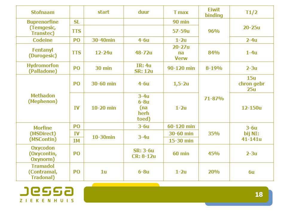 18 StofnaamstartduurT max Eiwit binding T1/2 Buprenorfine (Temgesic, Transtec) SL 90 min 96% 20-25u TTS 57-59u CodeinePO30-40min4-6u1-2u2-4u Fentanyl (Durogesic) TTS12-24u48-72u 20-27u na Verw 84%1-4u Hydromorfon (Palladone) PO30 min IR: 4u SR: 12u 90-120 min8-19%2-3u Methadon (Mephenon) PO30-60 min4-6u1,5-2u 71-87% 15u chron gebr 25u IV10-20 min 3-4u 6-8u (na herh toed) 1-2u12-150u Morfine (MSDirect) (MSContin) PO 3-6u60-120 min 35% 3-6u bij NI: 41-141u IV 10-30min3-4u 30-60 min IM15-30 min Oxycodon (Oxycontin, Oxynorm) PO SR: 3-6u CR: 8-12u 60 min45%2-3u Tramadol (Contramal, Tradonal) PO1u6-8u1-2u20%6u