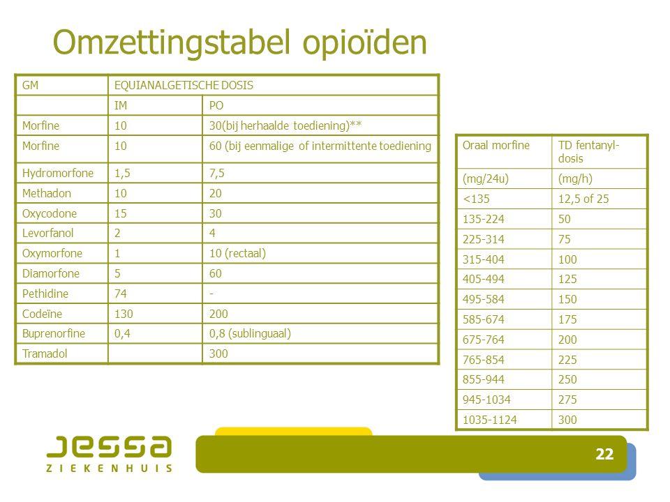 22 Omzettingstabel opioïden Oraal morfineTD fentanyl- dosis (mg/24u)(mg/h) <13512,5 of 25 135-22450 225-31475 315-404100 405-494125 495-584150 585-674175 675-764200 765-854225 855-944250 945-1034275 1035-1124300 GMEQUIANALGETISCHE DOSIS IMPO Morfine1030(bij herhaalde toediening)** Morfine1060 (bij eenmalige of intermittente toediening Hydromorfone1,57,5 Methadon1020 Oxycodone1530 Levorfanol24 Oxymorfone110 (rectaal) Diamorfone560 Pethidine74- Codeïne130200 Buprenorfine0,40,8 (sublinguaal) Tramadol300