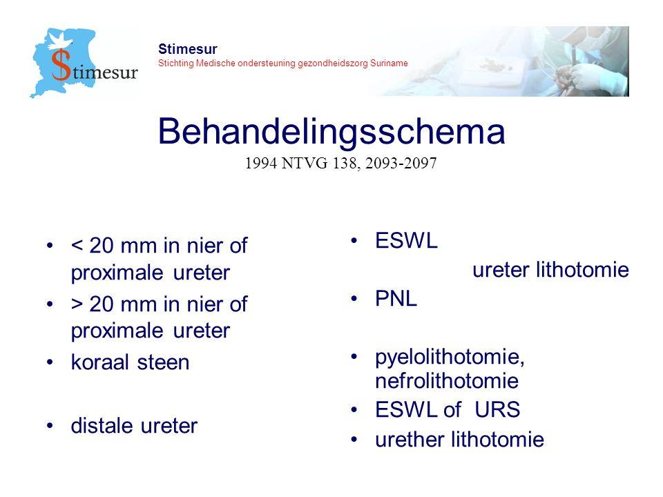 Stimesur Stichting Medische ondersteuning gezondheidszorg Suriname Behandelingsschema < 20 mm in nier of proximale ureter > 20 mm in nier of proximale ureter koraal steen distale ureter ESWL ureter lithotomie PNL pyelolithotomie, nefrolithotomie ESWL of URS urether lithotomie 1994 NTVG 138, 2093-2097