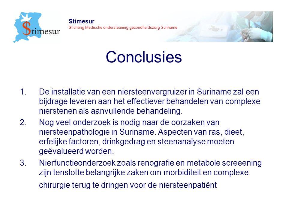 Stimesur Stichting Medische ondersteuning gezondheidszorg Suriname Conclusies 1.De installatie van een niersteenvergruizer in Suriname zal een bijdrage leveren aan het effectiever behandelen van complexe nierstenen als aanvullende behandeling.