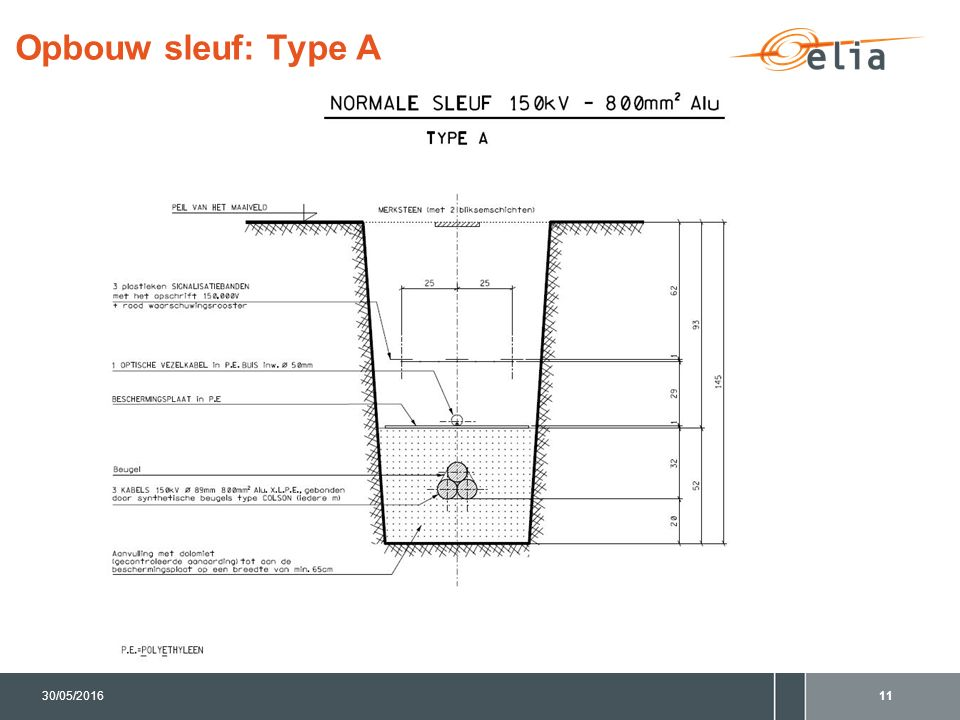 Opbouw sleuf: Type A 1130/05/2016