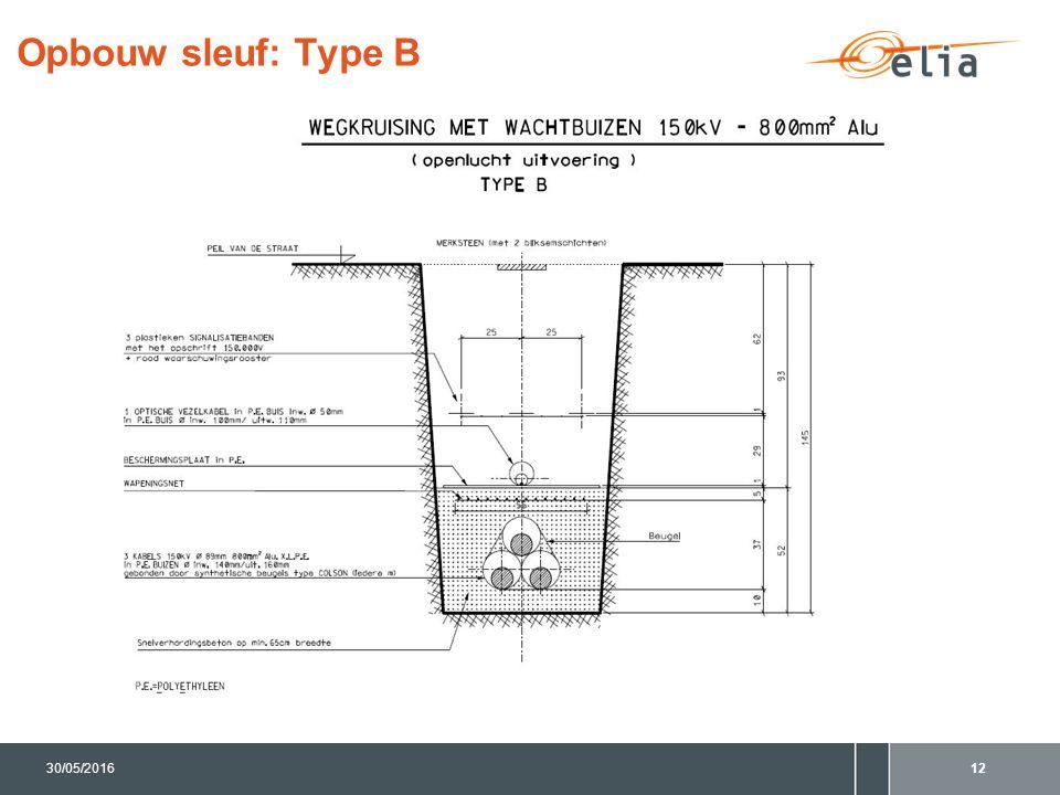 Opbouw sleuf: Type B 1230/05/2016