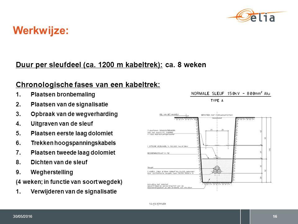 Duur per sleufdeel (ca. 1200 m kabeltrek): ca. 8 weken Chronologische fases van een kabeltrek: 1.Plaatsen bronbemaling 2.Plaatsen van de signalisatie