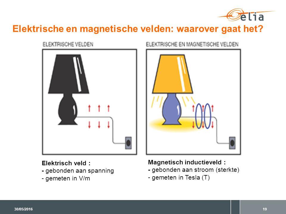 Elektrische en magnetische velden: waarover gaat het? Elektrisch veld : - gebonden aan spanning - gemeten in V/m Magnetisch inductieveld : - gebonden
