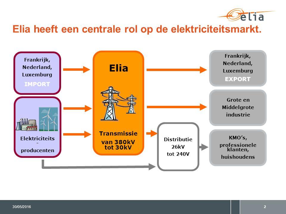 Elia heeft een centrale rol op de elektriciteitsmarkt. 230/05/2016 Frankrijk, Nederland, Luxemburg IMPORT Distributie 26kV tot 240V Frankrijk, Nederla