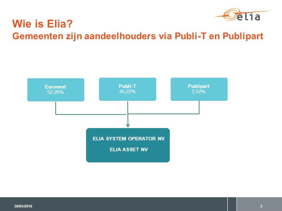 Wie is Elia? Gemeenten zijn aandeelhouders via Publi-T en Publipart Euronext 52,26% Publi-T 45,22% ELIA SYSTEM OPERATOR NV ELIA ASSET NV Publipart 2,5