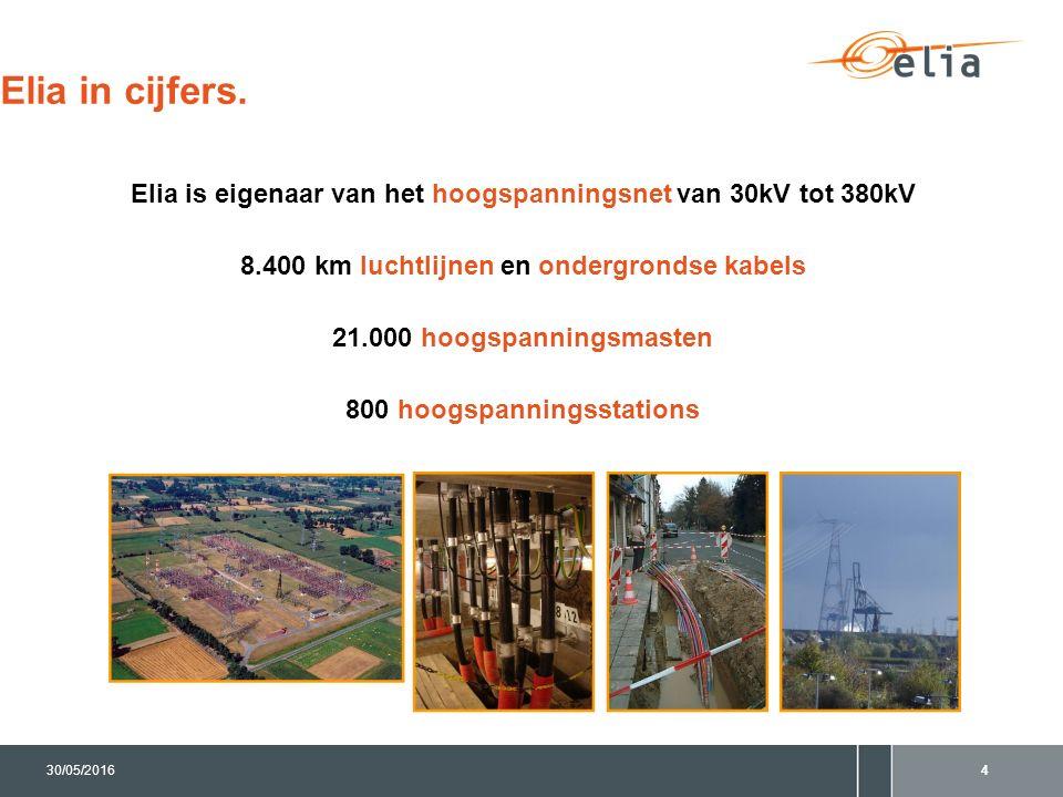 4 Elia in cijfers. Elia is eigenaar van het hoogspanningsnet van 30kV tot 380kV 8.400 km luchtlijnen en ondergrondse kabels 21.000 hoogspanningsmasten