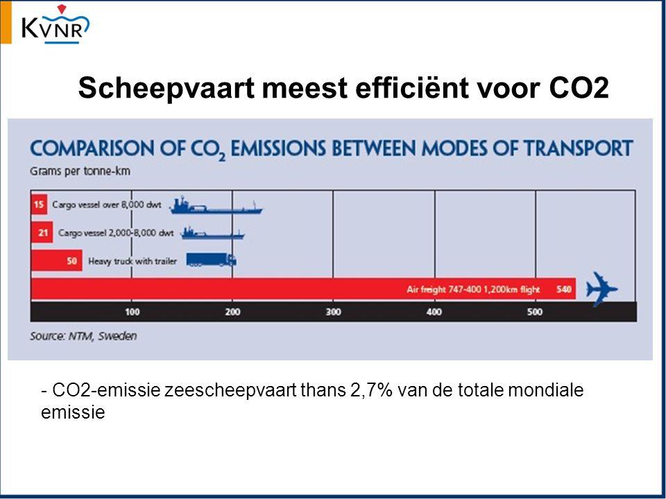 Scheepvaart meest efficiënt voor CO2 - CO2-emissie zeescheepvaart thans 2,7% van de totale mondiale emissie