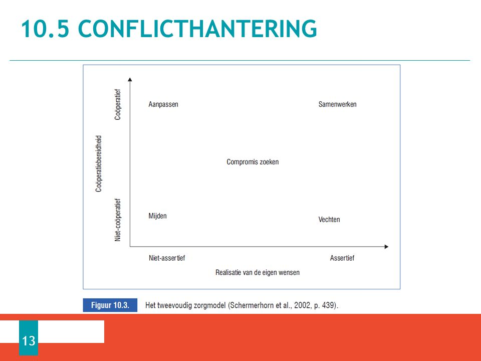 10.5 CONFLICTHANTERING 13