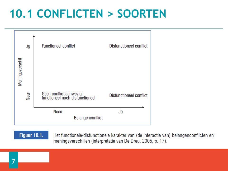 Interpersoonlijke conflicten − Tussen individuele personen Intergroepsconflicten − Tussen teams of afdelingen Conflicten − Tussen organisaties Belangenconflicten vs.