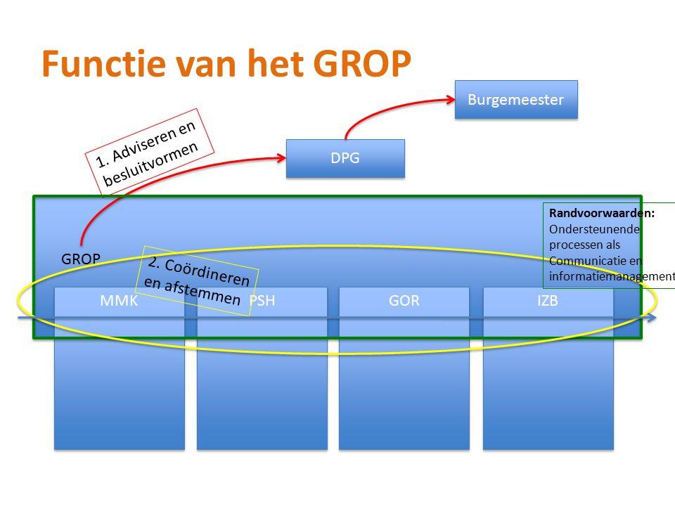 Functie van het GROP GROP DPG Burgemeester 1. Adviseren en besluitvormen MMK GOR IZB PSH 2.