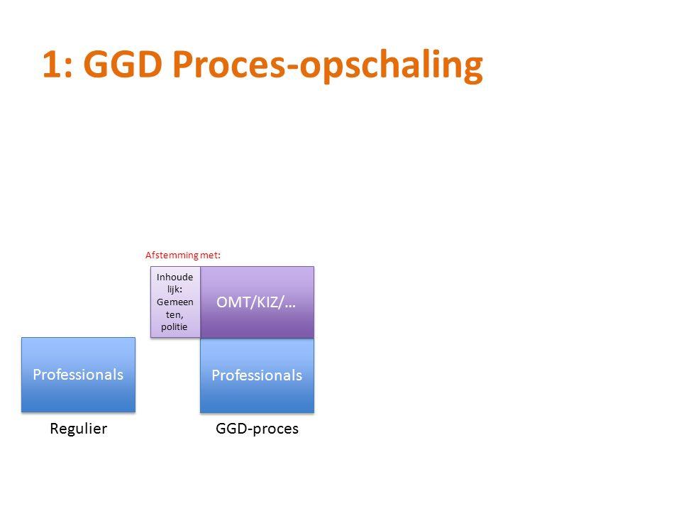 1: GGD Proces-opschaling Professionals RegulierGGD-proces OMT/KIZ/… Inhoude lijk: Gemeen ten, politie Afstemming met: