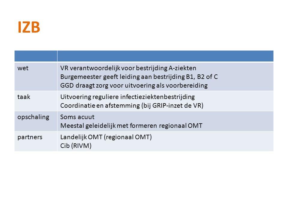 IZB wetVR verantwoordelijk voor bestrijding A-ziekten Burgemeester geeft leiding aan bestrijding B1, B2 of C GGD draagt zorg voor uitvoering als voorbereiding taakUitvoering reguliere infectieziektenbestrijding Coordinatie en afstemming (bij GRIP-inzet de VR) opschalingSoms acuut Meestal geleidelijk met formeren regionaal OMT partnersLandelijk OMT (regionaal OMT) Cib (RIVM)
