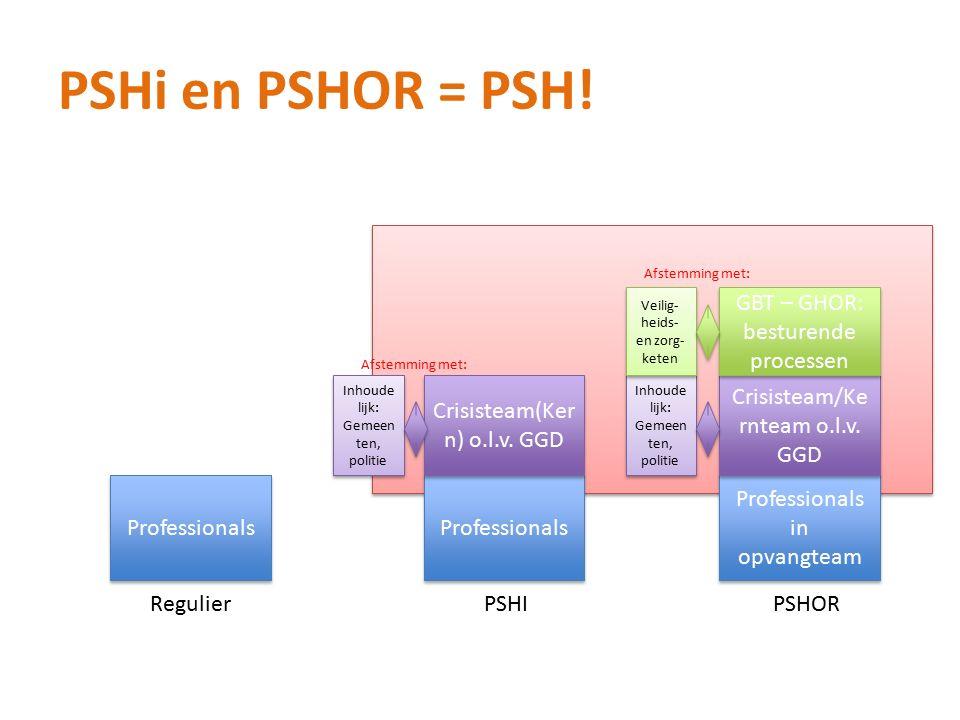 PSHi en PSHOR = PSH.