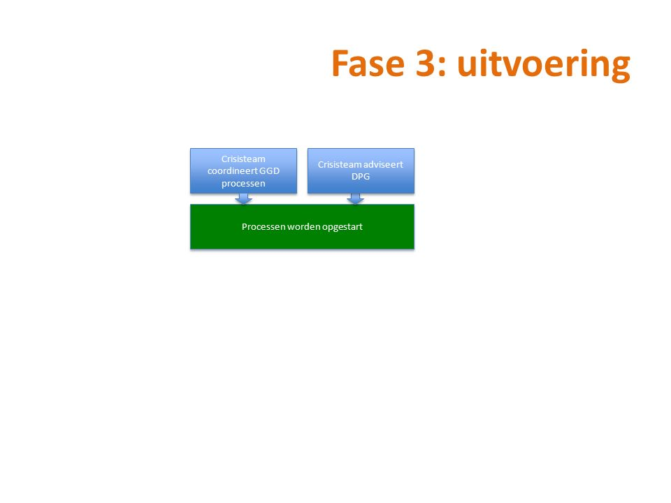 Crisisteam coordineert GGD processen Processen worden opgestart Fase 3: uitvoering Crisisteam adviseert DPG