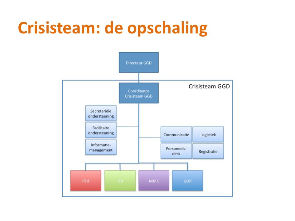 Crisisteam: de opschaling