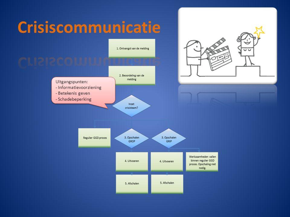 Uitgangspunten: - Informatievoorziening - Betekenis geven - Schadebeperking Uitgangspunten: - Informatievoorziening - Betekenis geven - Schadebeperkin