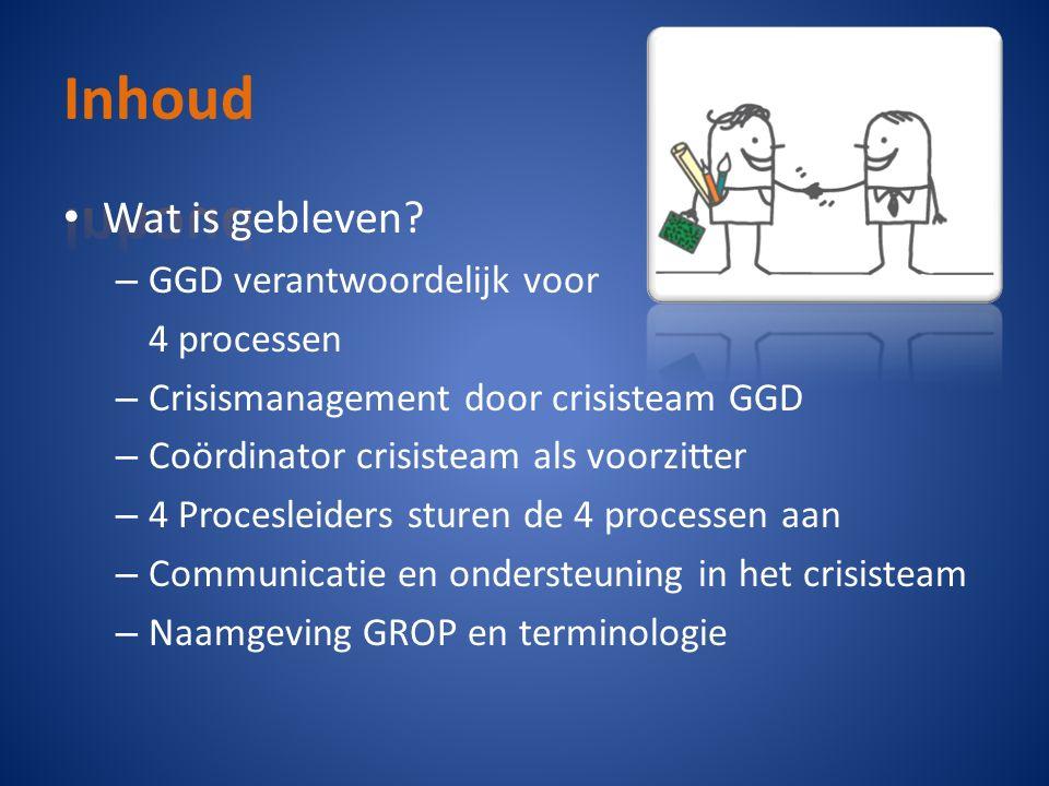 Wat is gebleven? – GGD verantwoordelijk voor 4 processen – Crisismanagement door crisisteam GGD – Coördinator crisisteam als voorzitter – 4 Procesleid