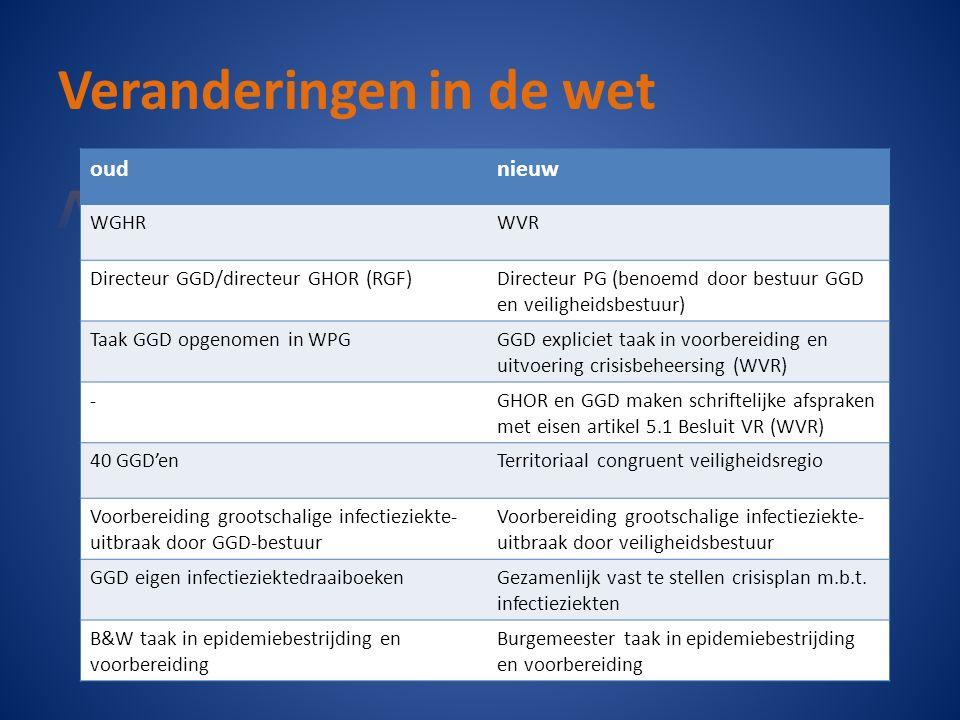 oudnieuw WGHRWVR Directeur GGD/directeur GHOR (RGF)Directeur PG (benoemd door bestuur GGD en veiligheidsbestuur) Taak GGD opgenomen in WPGGGD expliciet taak in voorbereiding en uitvoering crisisbeheersing (WVR) -GHOR en GGD maken schriftelijke afspraken met eisen artikel 5.1 Besluit VR (WVR) 40 GGD'enTerritoriaal congruent veiligheidsregio Voorbereiding grootschalige infectieziekte- uitbraak door GGD-bestuur Voorbereiding grootschalige infectieziekte- uitbraak door veiligheidsbestuur GGD eigen infectieziektedraaiboekenGezamenlijk vast te stellen crisisplan m.b.t.