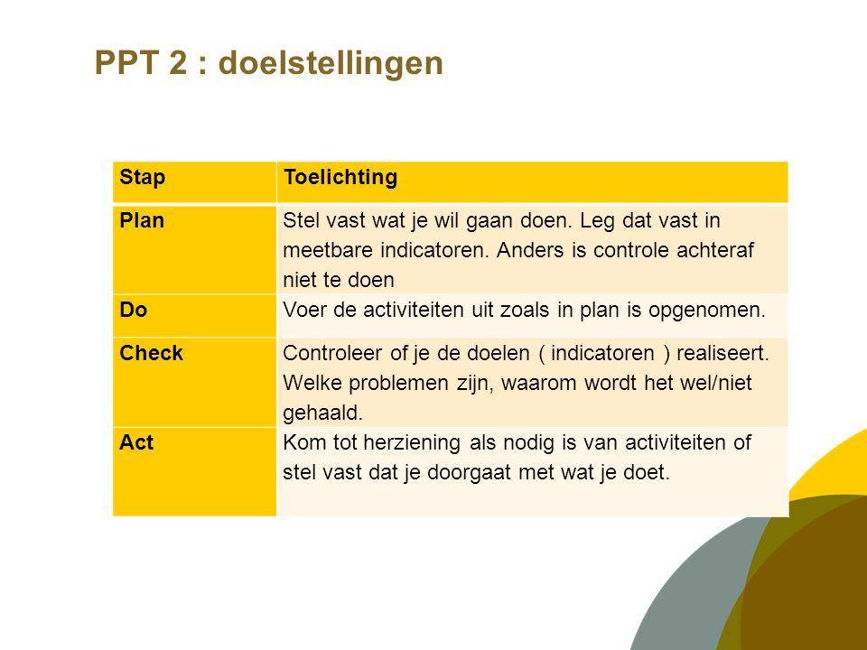 PPT 2 : doelstellingen StapToelichting Plan Stel vast wat je wil gaan doen.