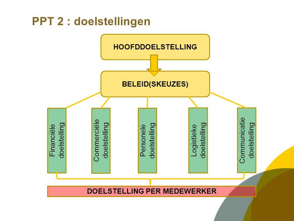 PPT 2 : doelstellingen HOOFDDOELSTELLING BELEID(SKEUZES) Financiële doelstelling Logistieke doelstelling Communicatie doelstelling Personele doelstelling Commerciële doelstelling DOELSTELLING PER MEDEWERKER