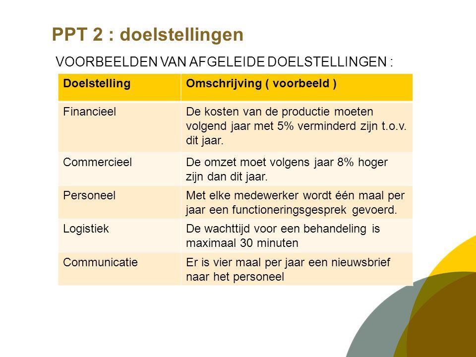 PPT 2 : doelstellingen VOORBEELDEN VAN AFGELEIDE DOELSTELLINGEN : DoelstellingOmschrijving ( voorbeeld ) FinancieelDe kosten van de productie moeten volgend jaar met 5% verminderd zijn t.o.v.
