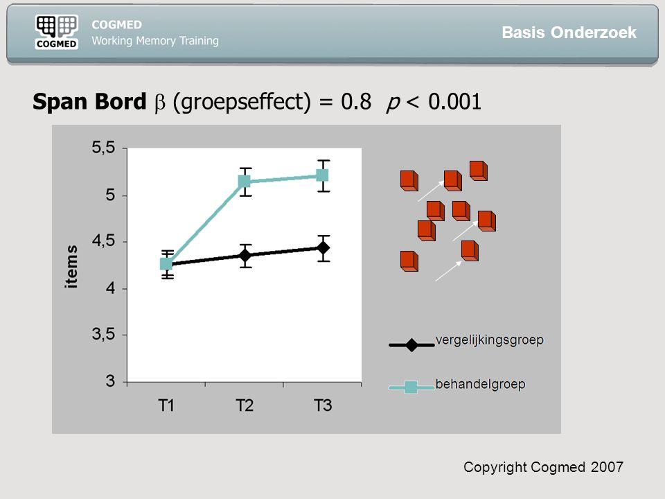 Copyright Cogmed 2007 Span Bord  (groepseffect) = 0.8 p < 0.001 Basis Onderzoek