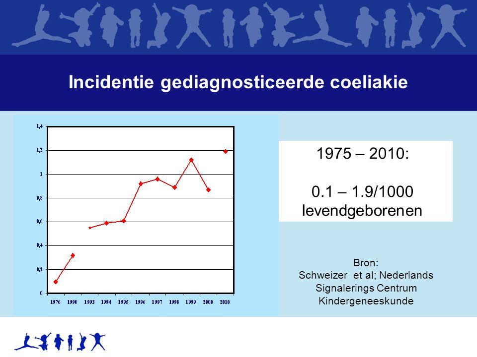 Incidentie gediagnosticeerde coeliakie 1975 – 2010: 0.1 – 1.9/1000 levendgeborenen Bron: Schweizer et al; Nederlands Signalerings Centrum Kindergenees