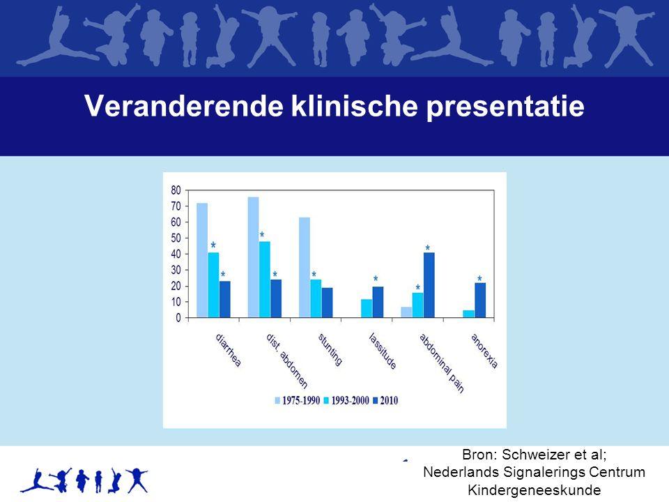 Veranderende klinische presentatie Bron: Schweizer et al; Nederlands Signalerings Centrum Kindergeneeskunde