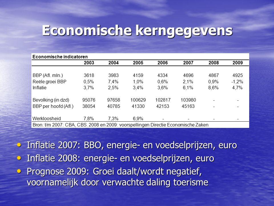 Economische kerngegevens Inflatie 2007: BBO, energie- en voedselprijzen, euro Inflatie 2007: BBO, energie- en voedselprijzen, euro Inflatie 2008: energie- en voedselprijzen, euro Inflatie 2008: energie- en voedselprijzen, euro Prognose 2009: Groei daalt/wordt negatief, voornamelijk door verwachte daling toerisme Prognose 2009: Groei daalt/wordt negatief, voornamelijk door verwachte daling toerisme Economische indicatoren 2003200420052006200720082009 BBP (Afl.